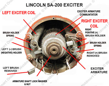 Field Exciter Coils Lincoln Parts Repair Parts