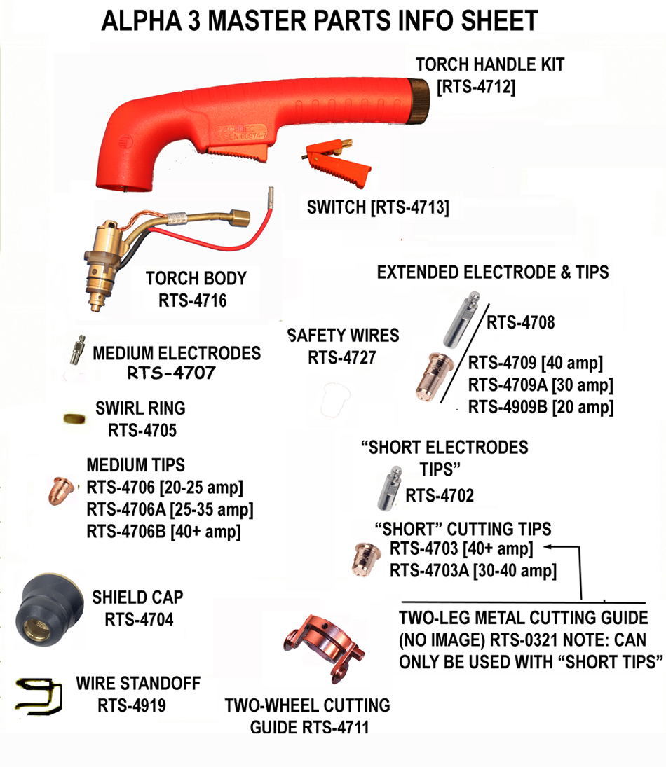 SPEEDWAY reg PLASMA CUTTER CONSUMABLE PARTS